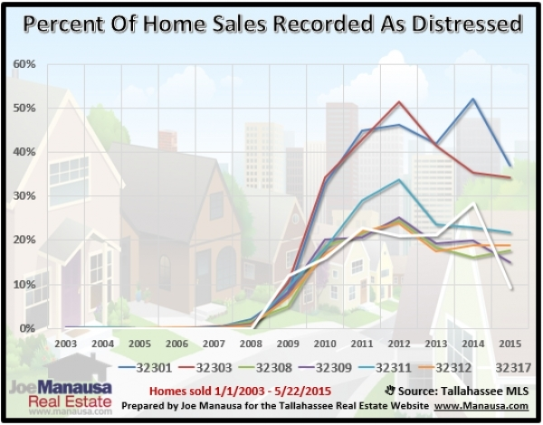 Distressed Home Sales By Zip Code in Tallahassee Florida