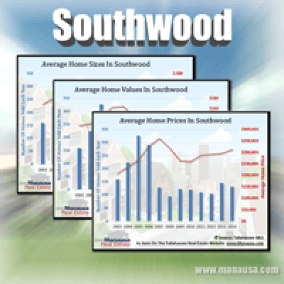 Southwood home sales report june 2015 for Southwood home