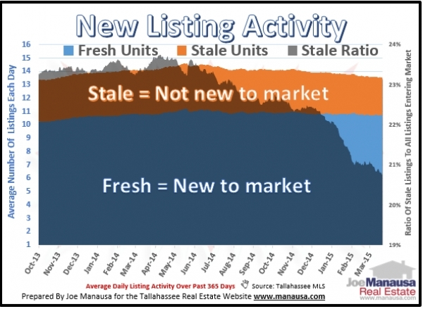 New listings in the Tallahassee real estate market