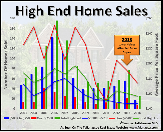 High End Home Sales Fall 39 Through May