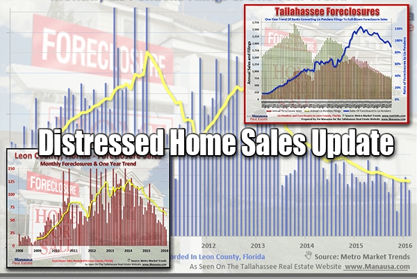 Tallahassee Foreclosure Reports Featuring Lis Pendens And Final Foreclosure Sales