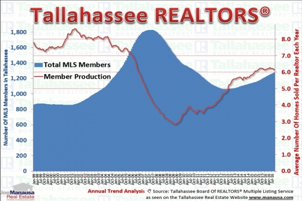 Consumer Confidence In Tallahassee Realtors Remains High