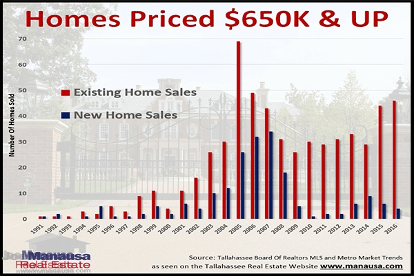 Will The Good Times End Soon For The High End Homes Market?