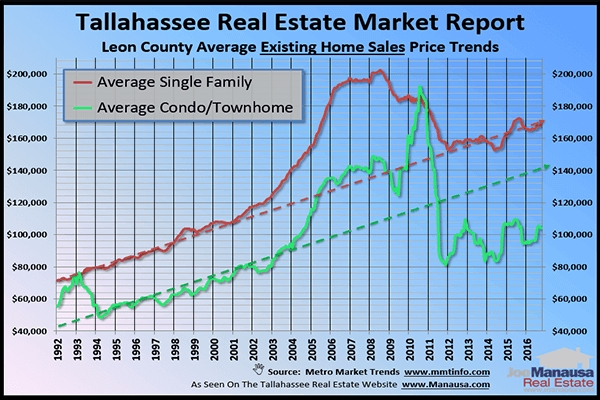 Tallahassee Home Prices Might Just Surprise You