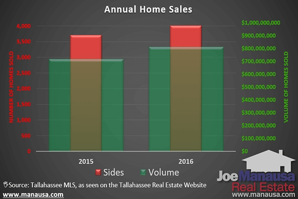 Tallahassee Home Sales Grew By More Than Eight Percent In 2016