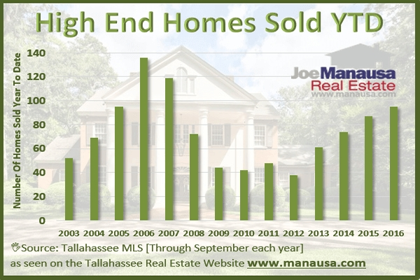 Inventory Of High End Homes For Sale Continues To Grow In Tallahassee