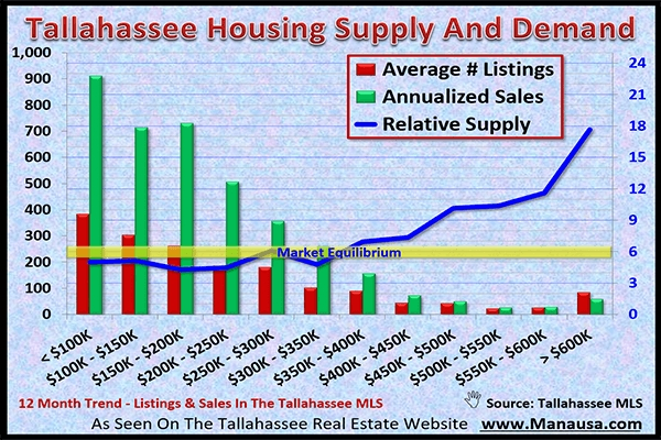 Inventory Of Homes For Sale In Tallahassee Reaches Lowest Point In 12 Years