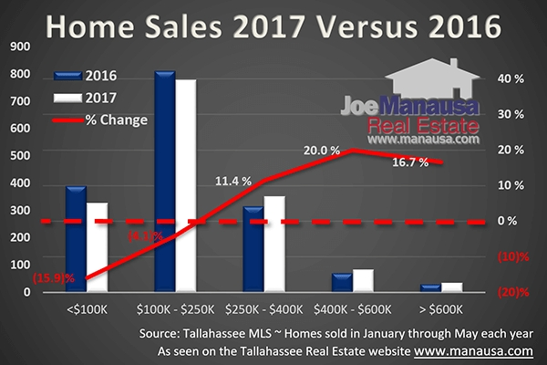 Luxury Home Sales In Tallahassee Continue Holding Strong