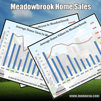 Meadowbrook Listings and Home Sales Report September 2016