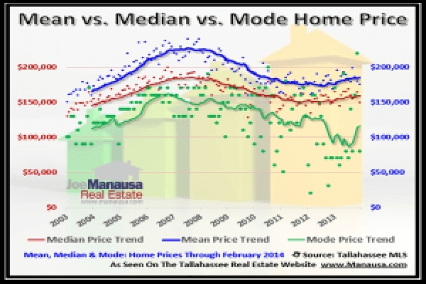 How Mean, Median, And Mode Are Used In Real Estate Reporting