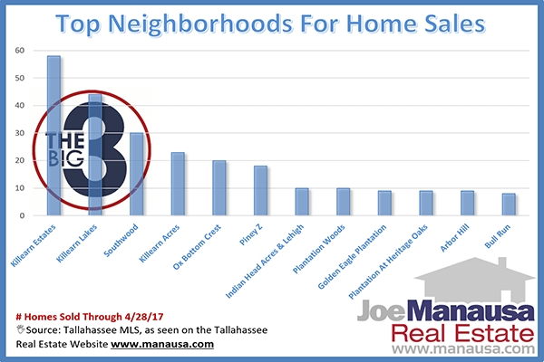 Discover Where The Most Homes Are Selling In Tallahassee With All Past Sales And All Current Listings Of Homes For Sale
