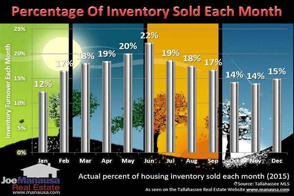 Graph shows the percentage of homes that sell each month