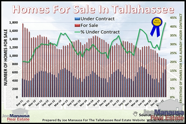 Homes For Sale Versus Homes Under Contract In Tallahassee