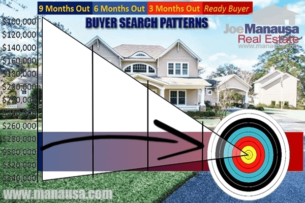 Home Sellers Need To Work Homebuyer Search Patterns