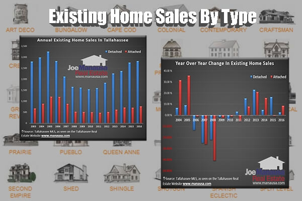 Single Family Detached Homes Leading The Housing Market Recovery