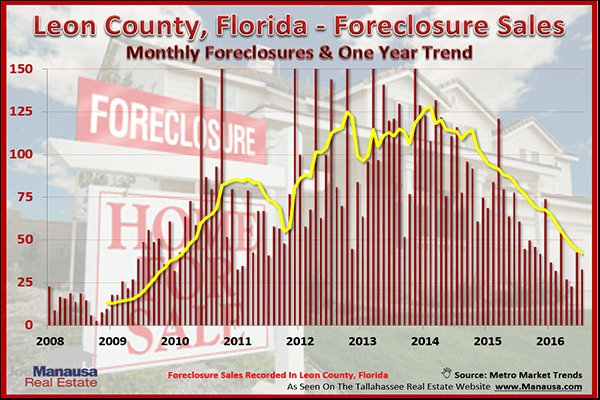 Are Tallahassee Foreclosures Finally Going Away?