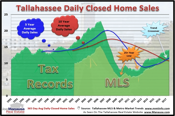 Tallahassee Home Sales List