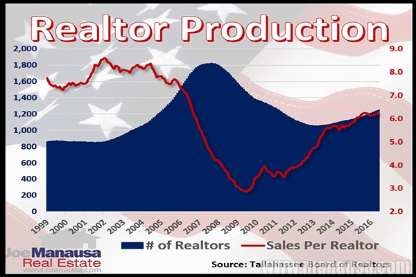 Realtors in Tallahassee Are Not As Productive As You Might Believe