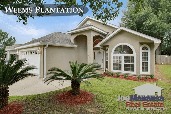 Weems Plantation Listings & Housing Report August 2017