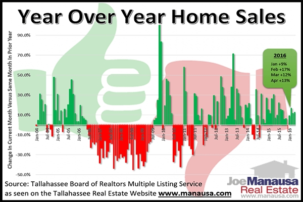 Graph Of Year Over Year Home Sales In Tallahassee, Florida