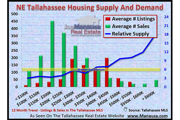 Northeast Tallahassee Housing Supply And Demand