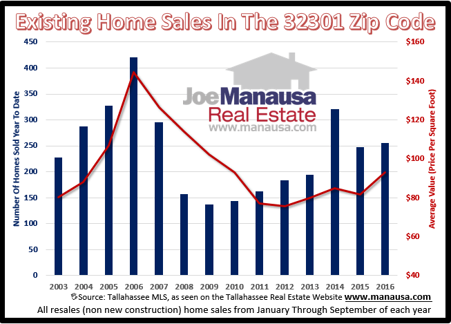 Home Sales In The 32301 Zip Code