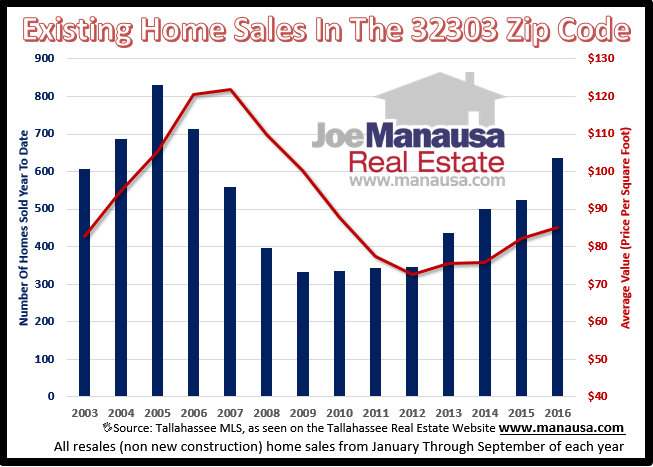 Home Sales In The 32303 Zip Code