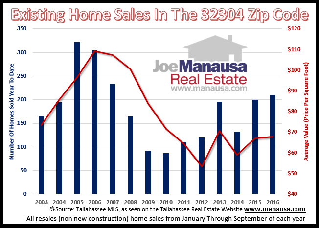 Home Sales In The 32304 Zip Code