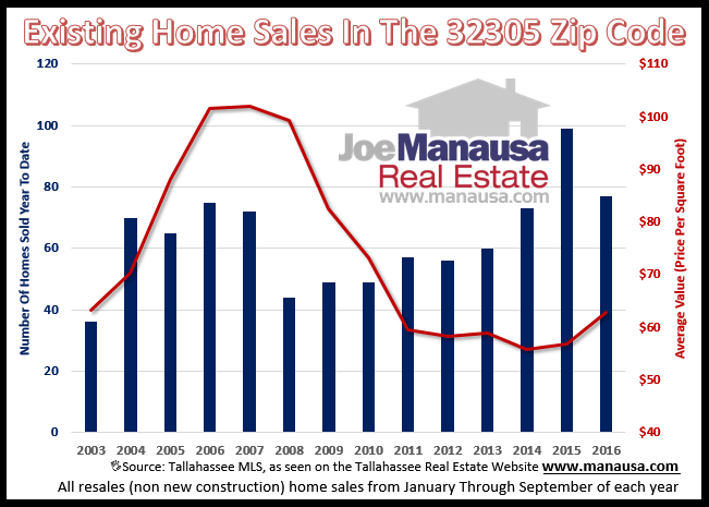 Home Sales In The 32305 Zip Code