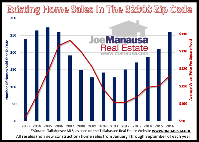 Home Sales In The 32308 Zip Code