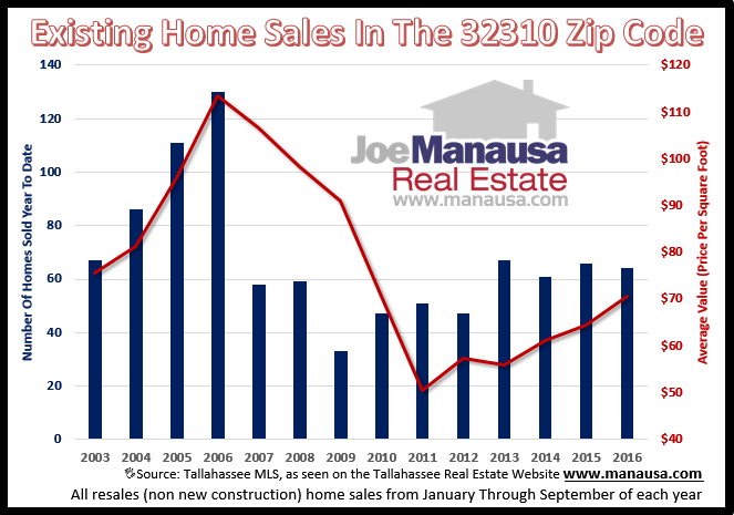 Home Sales In The 32310 Zip Code
