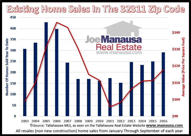 Home Sales In The 32311 Zip Code