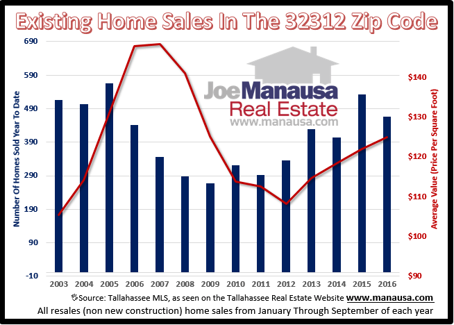 Home Sales In The 32312 Zip Code