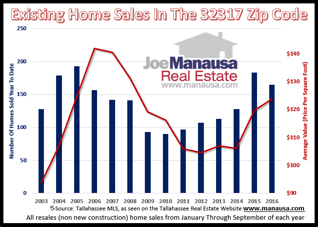 Home Sales In The 32317 Zip Code