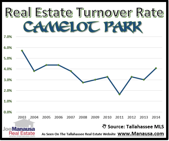 Camelot Park Turnover Rate