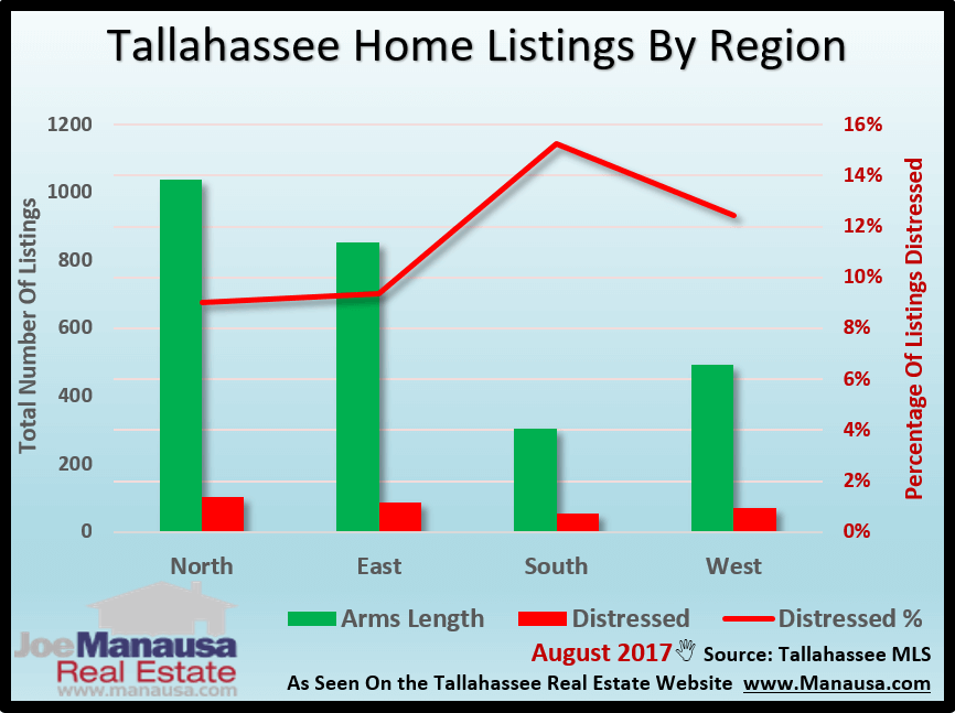 Distressed Properties In Tallahassee - Each Region Has Its Own Market