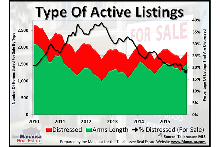 Distressed Homes For Sale In Tallahassee April 2016