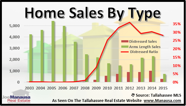 Percentage Of Homes Sold Distressed