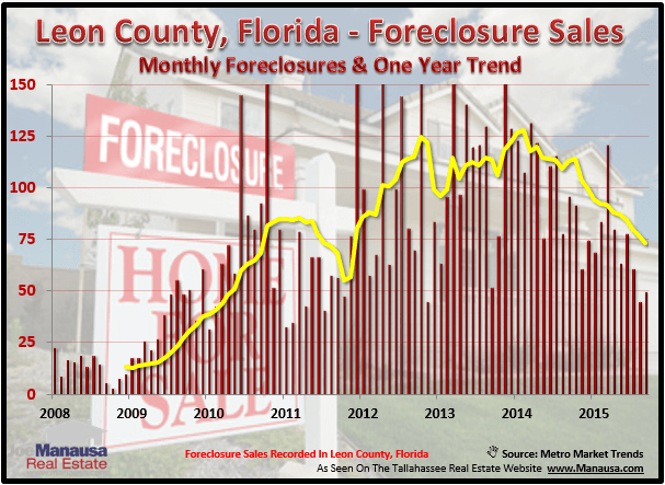 Foreclosures In Tallahassee