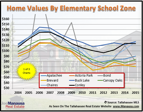 Tallahassee Elementary School Zones Real Estate Values