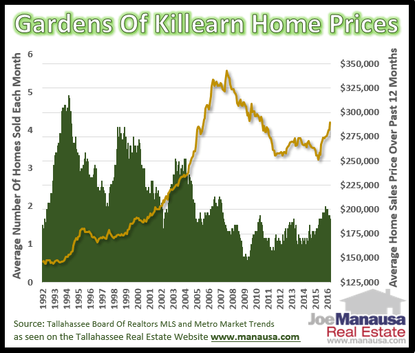 Gardens Of Killearn Home Prices April 2016