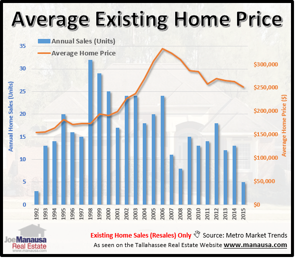 Average home prices in the Gardens of Killearn Tallahassee, FL 32309