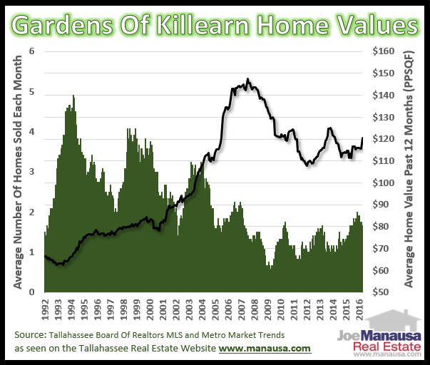 Gardens Of Killearn Home Values April 2016