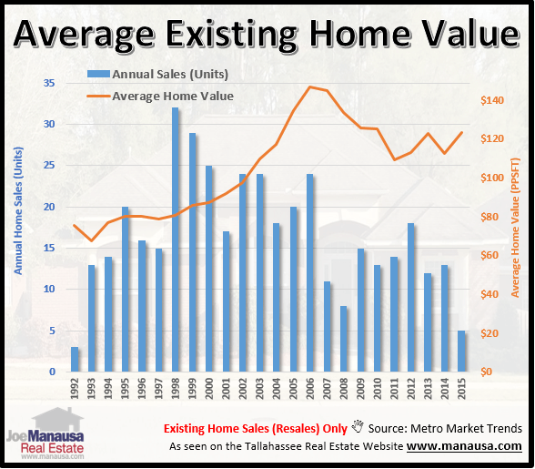 Average home values in the Gardens of Killearn Tallahassee, FL 32309