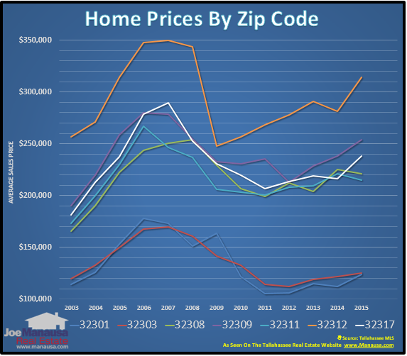 Tallahassee Zip Codes Home Prices