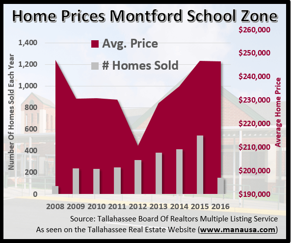 Home Prices Montford Middle School Zone