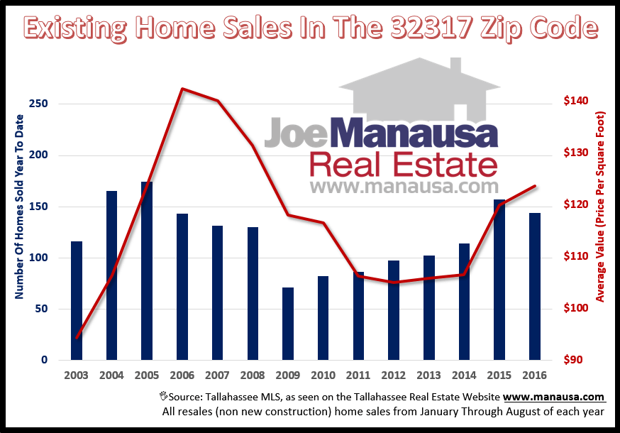 The 32317 Zip Code Home Sales Report