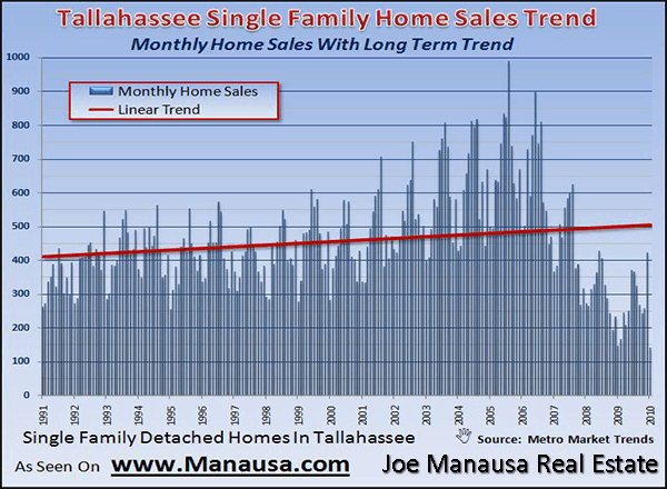 Long Term Trend In Home Sales