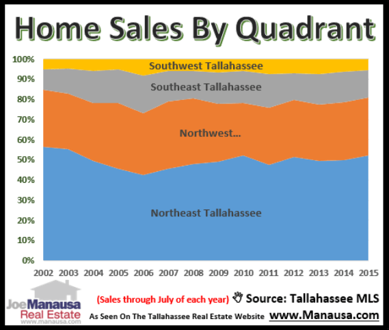 Home Sales Report Tallahassee
