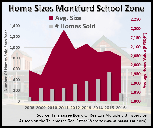 Home Sizes Montford Middle School Zone